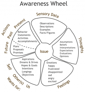 Speaking Clearly using the Awareness Wheel