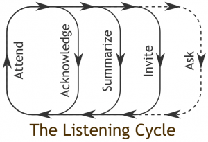 Actively Listening using the Listening Cycle